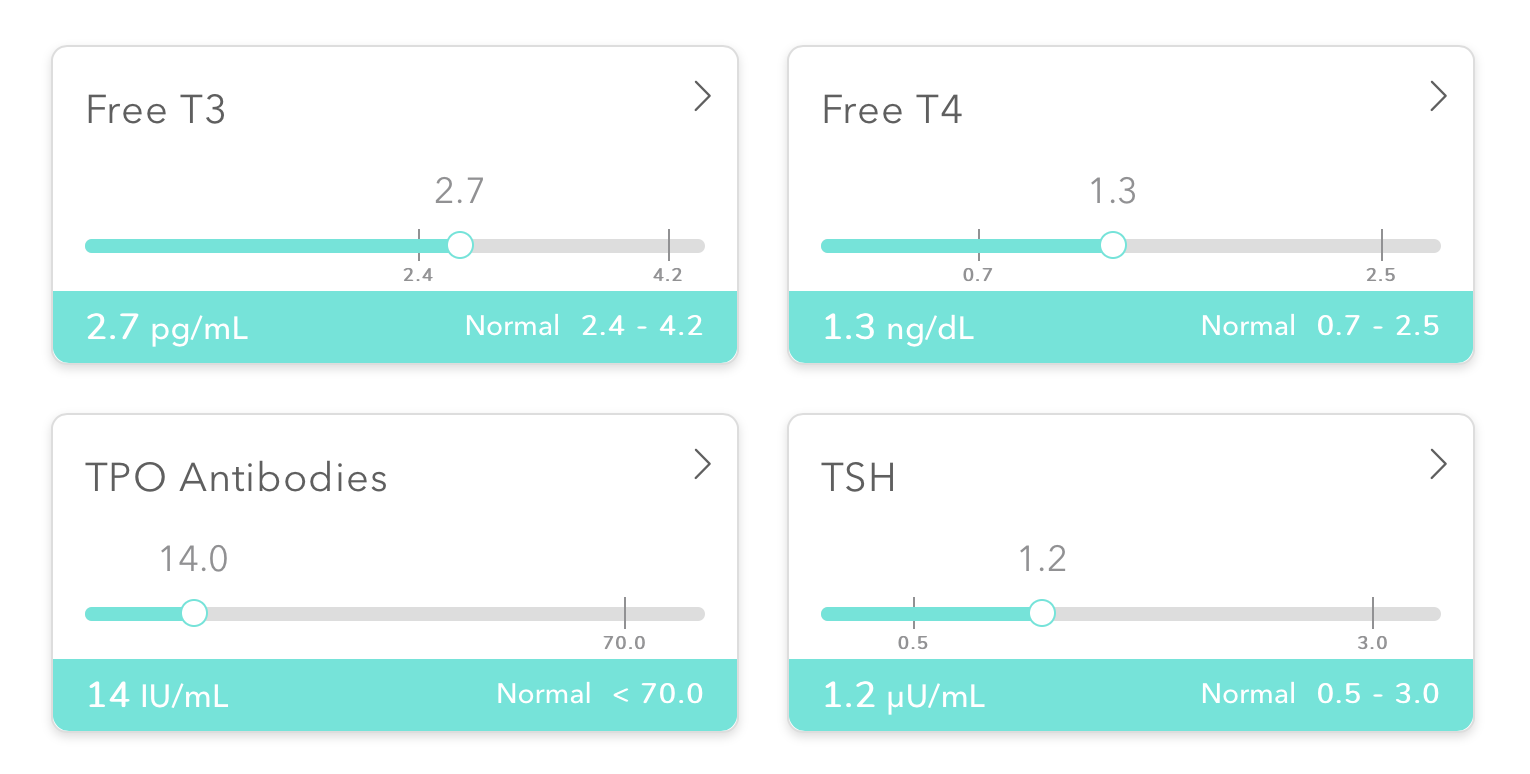 Easy Thyroid Testing at Home with Everlywell
